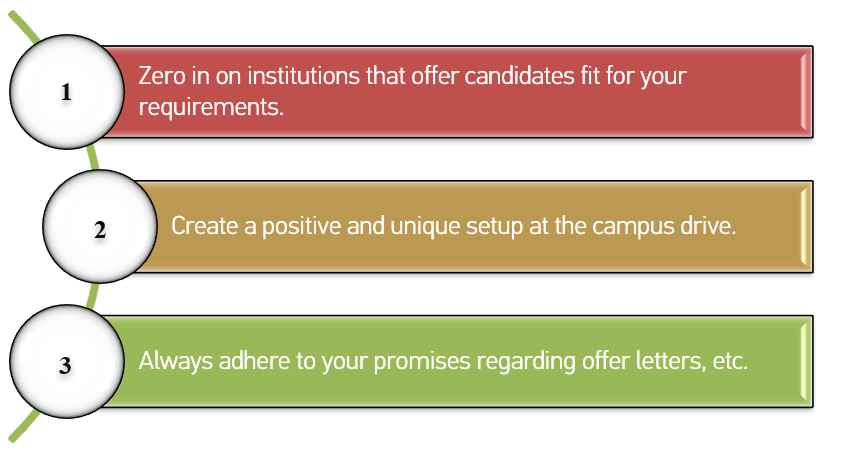 Three steps to fetch the right candidates from campus drives