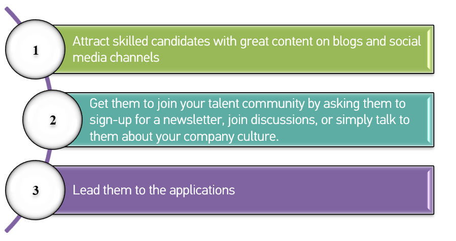 Three steps to acquire talent with inbound recruitment