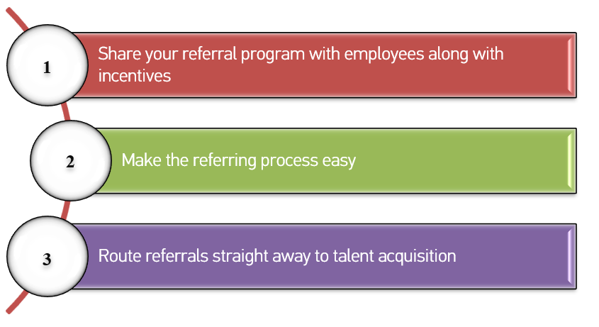 Three steps to make referral programs work