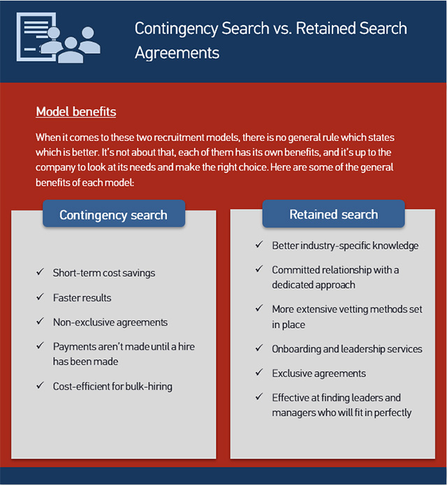 Model benefit: Contingency search vs Retained search agreement